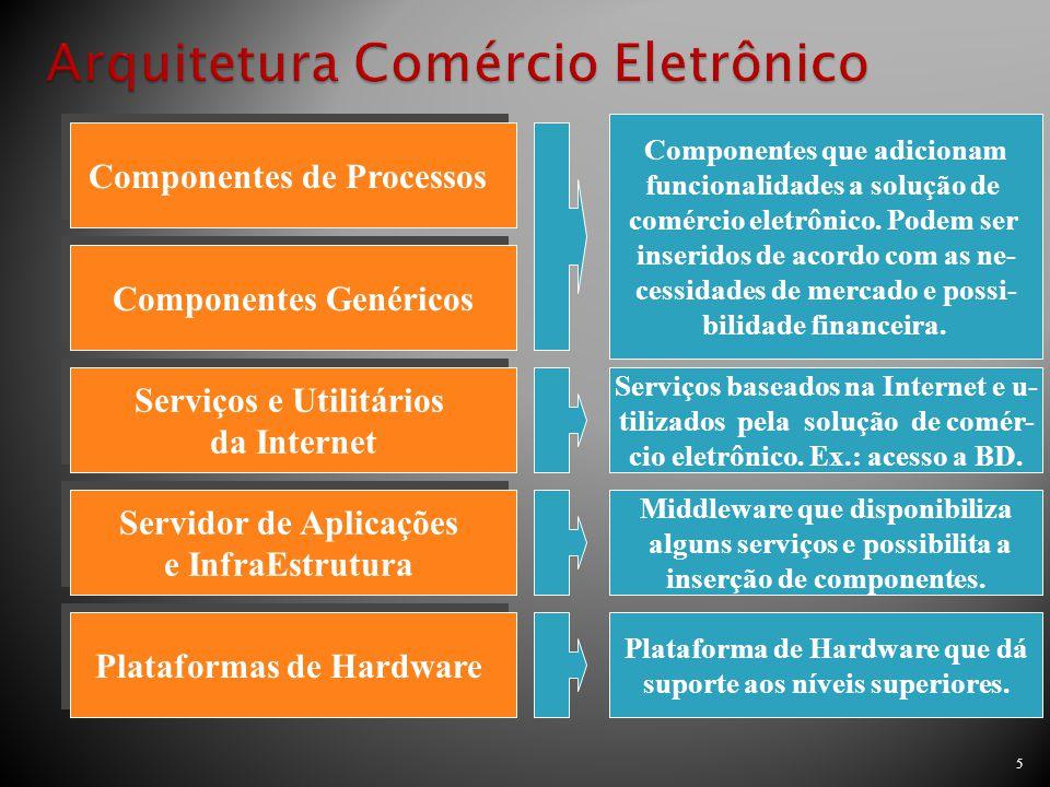 5 Componentes de Processos Componentes Genéricos Serviços e Utilitários da Internet Serviços e Utilitários da Internet Servidor de Aplicações e InfraE