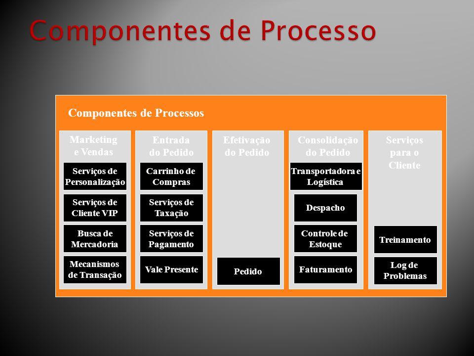 Componentes de Processos Marketing e Vendas Serviços de Personalização Serviços de Cliente VIP Busca de Mercadoria Mecanismos de Transação Entrada do