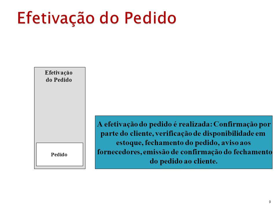 9 Efetivação do Pedido Pedido A efetivação do pedido é realizada: Confirmação por parte do cliente, verificação de disponibilidade em estoque, fechame