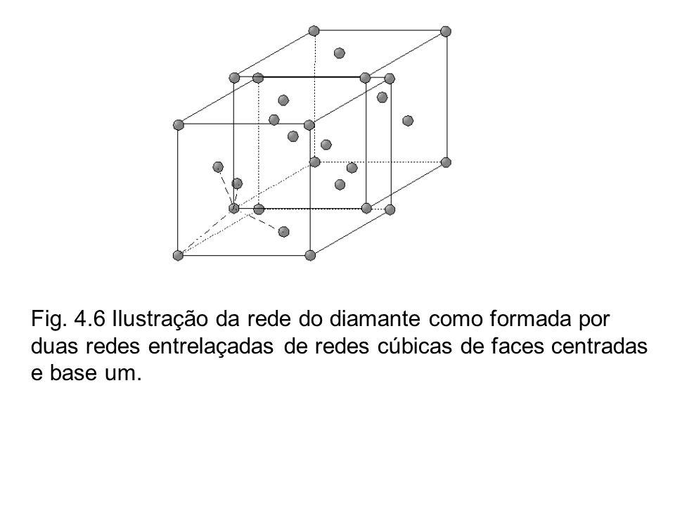 Fig. 4.6 Ilustração da rede do diamante como formada por duas redes entrelaçadas de redes cúbicas de faces centradas e base um.