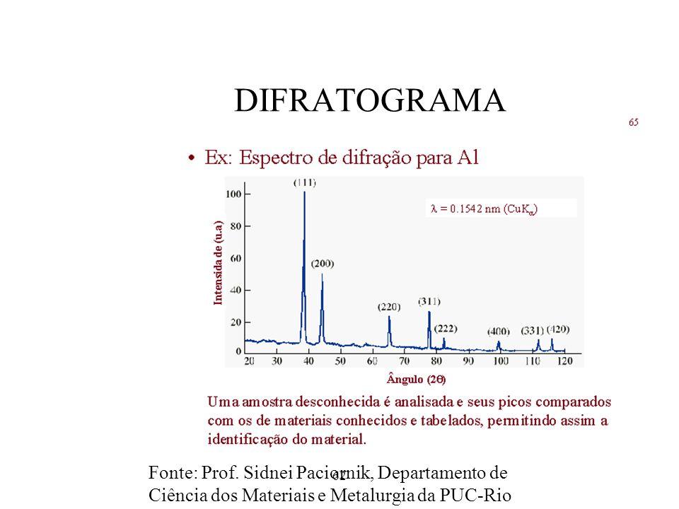 62 DIFRATOGRAMA Fonte: Prof. Sidnei Paciornik, Departamento de Ciência dos Materiais e Metalurgia da PUC-Rio