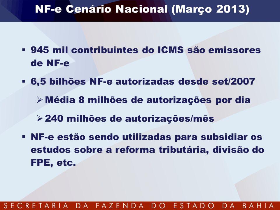NF-e Cenário Nacional (Março 2013)  945 mil contribuintes do ICMS são emissores de NF-e  6,5 bilhões NF-e autorizadas desde set/2007  Média 8 milhõ