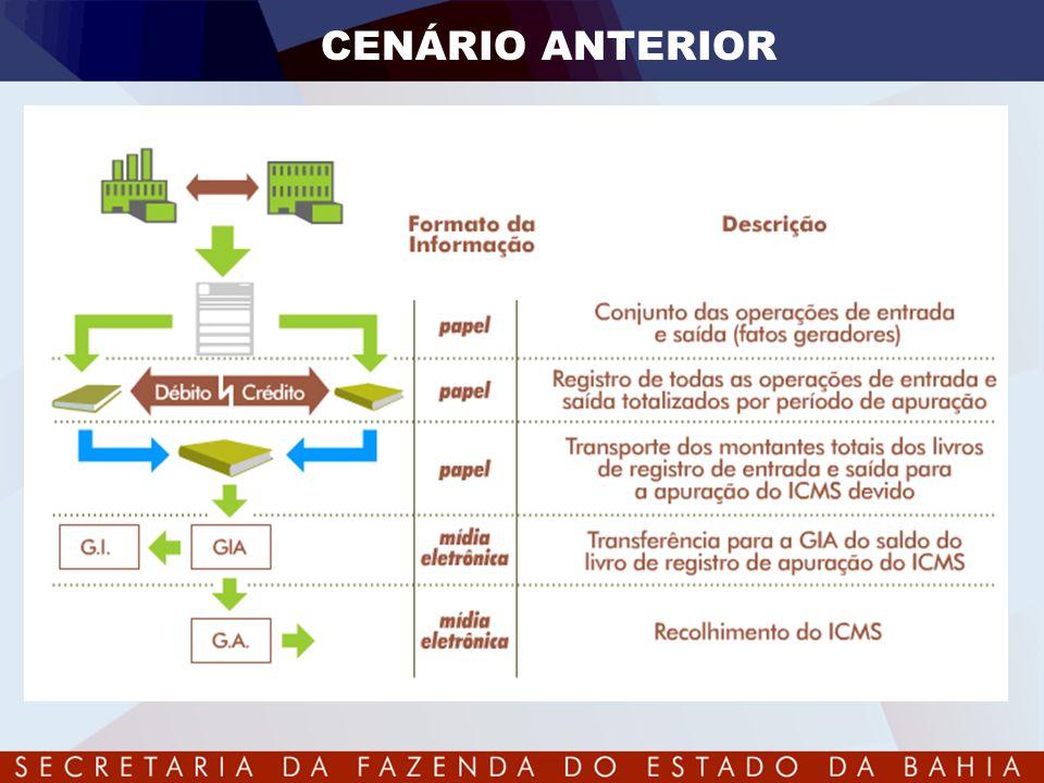 CENÁRIO ANTERIOR