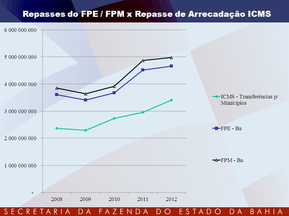 CENÁRIO ATUAL - SPED Escrita Fiscal Digital Escrita Contábil Digital