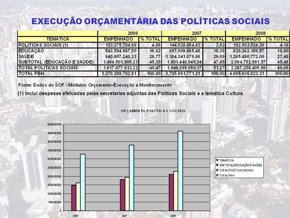 (1) Inclui despesas efetuadas pelas secretarias adjuntas das Políticas Sociais e a temática Cultura. EXECUÇÃO ORÇAMENTÁRIA DAS POLÍTICAS SOCIAIS