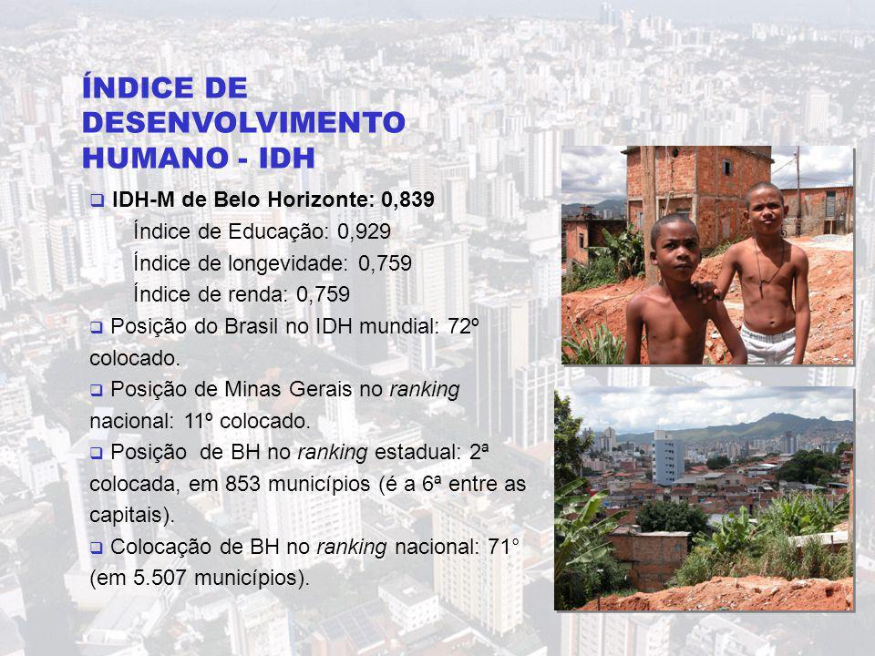 ÍNDICE DE DESENVOLVIMENTO HUMANO - IDH  IDH-M de Belo Horizonte: 0,839 Índice de Educação: 0,929 Índice de longevidade: 0,759 Índice de renda: 0,759