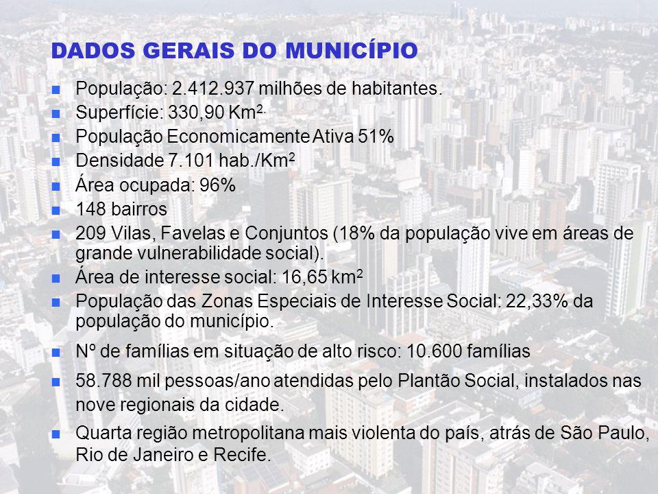 DADOS GERAIS DO MUNICÍPIO n População: 2.412.937 milhões de habitantes. n Superfície: 330,90 Km 2. n População Economicamente Ativa 51% n Densidade 7.