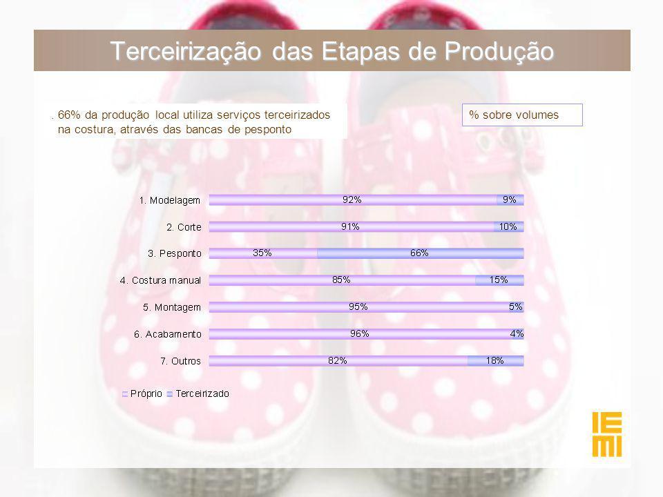 Terceirização das Etapas de Produção % sobre volumes. 66% da produção local utiliza serviços terceirizados na costura, através das bancas de pesponto