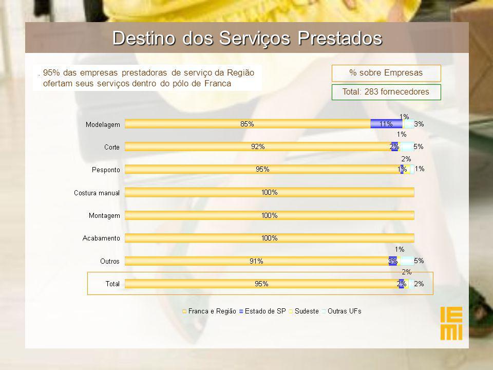 Destino dos Serviços Prestados % sobre Empresas. 95% das empresas prestadoras de serviço da Região ofertam seus serviços dentro do pólo de Franca Tota