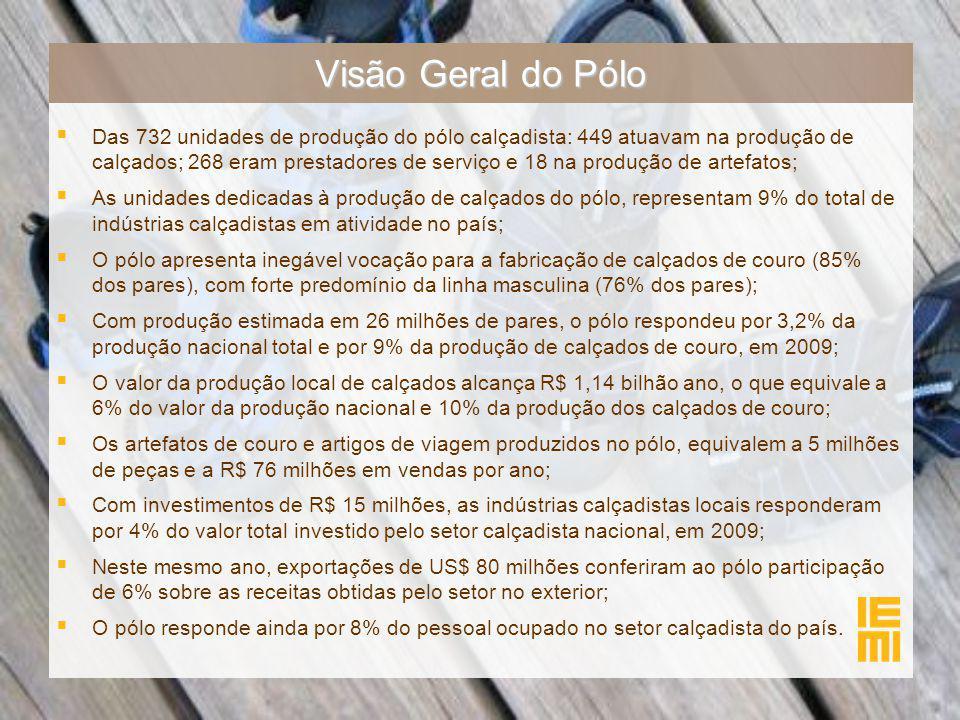 Visão Geral do Pólo   Das 732 unidades de produção do pólo calçadista: 449 atuavam na produção de calçados; 268 eram prestadores de serviço e 18 na produção de artefatos;   As unidades dedicadas à produção de calçados do pólo, representam 9% do total de indústrias calçadistas em atividade no país;   O pólo apresenta inegável vocação para a fabricação de calçados de couro (85% dos pares), com forte predomínio da linha masculina (76% dos pares);   Com produção estimada em 26 milhões de pares, o pólo respondeu por 3,2% da produção nacional total e por 9% da produção de calçados de couro, em 2009;   O valor da produção local de calçados alcança R$ 1,14 bilhão ano, o que equivale a 6% do valor da produção nacional e 10% da produção dos calçados de couro;   Os artefatos de couro e artigos de viagem produzidos no pólo, equivalem a 5 milhões de peças e a R$ 76 milhões em vendas por ano;   Com investimentos de R$ 15 milhões, as indústrias calçadistas locais responderam por 4% do valor total investido pelo setor calçadista nacional, em 2009;   Neste mesmo ano, exportações de US$ 80 milhões conferiram ao pólo participação de 6% sobre as receitas obtidas pelo setor no exterior;   O pólo responde ainda por 8% do pessoal ocupado no setor calçadista do país.