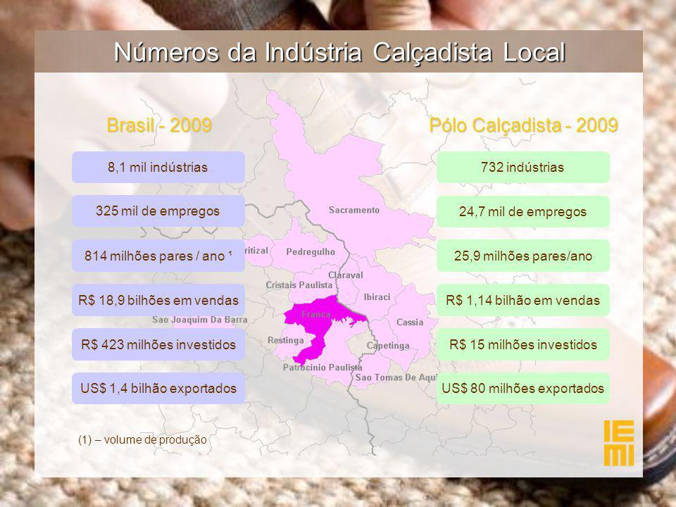 Números da Indústria Calçadista Local 8,1 mil indústrias R$ 18,9 bilhões em vendas 814 milhões pares / ano ¹ 325 mil de empregos 732 indústrias R$ 1,14 bilhão em vendas 25,9 milhões pares/ano 24,7 mil de empregos US$ 80 milhões exportados Brasil - 2009 Pólo Calçadista - 2009 US$ 1,4 bilhão exportados R$ 423 milhões investidosR$ 15 milhões investidos (1) – volume de produção
