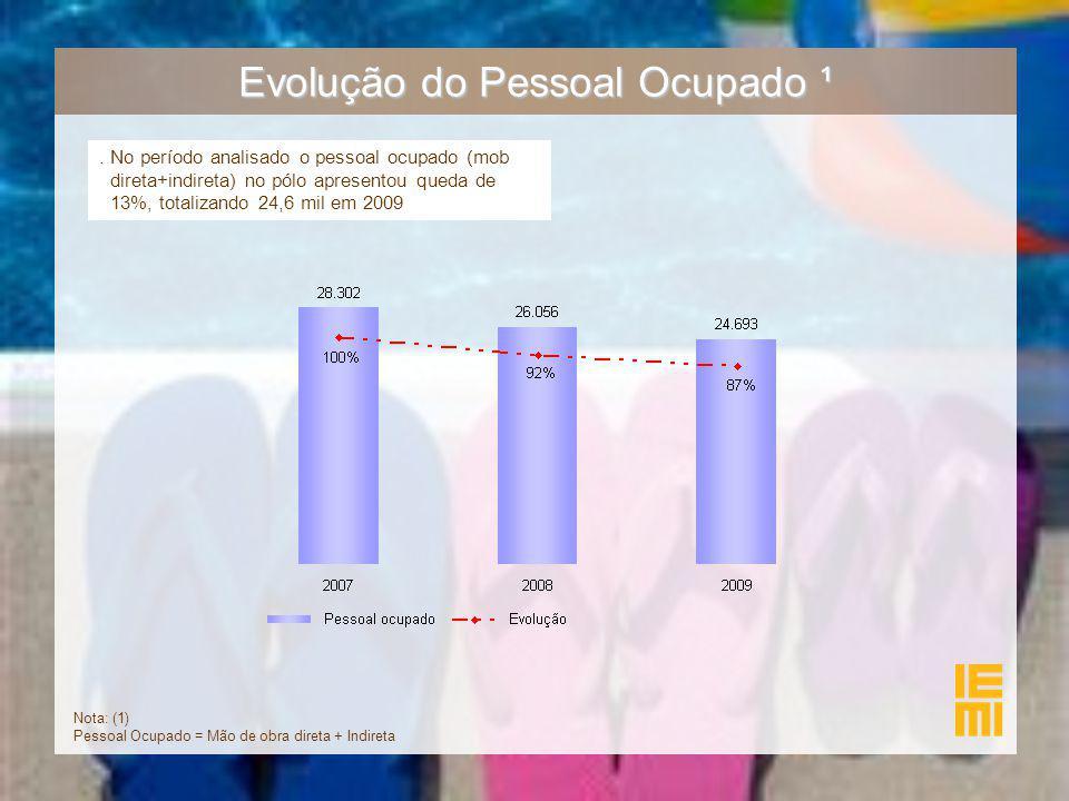 Evolução do Pessoal Ocupado ¹. No período analisado o pessoal ocupado (mob direta+indireta) no pólo apresentou queda de 13%, totalizando 24,6 mil em 2