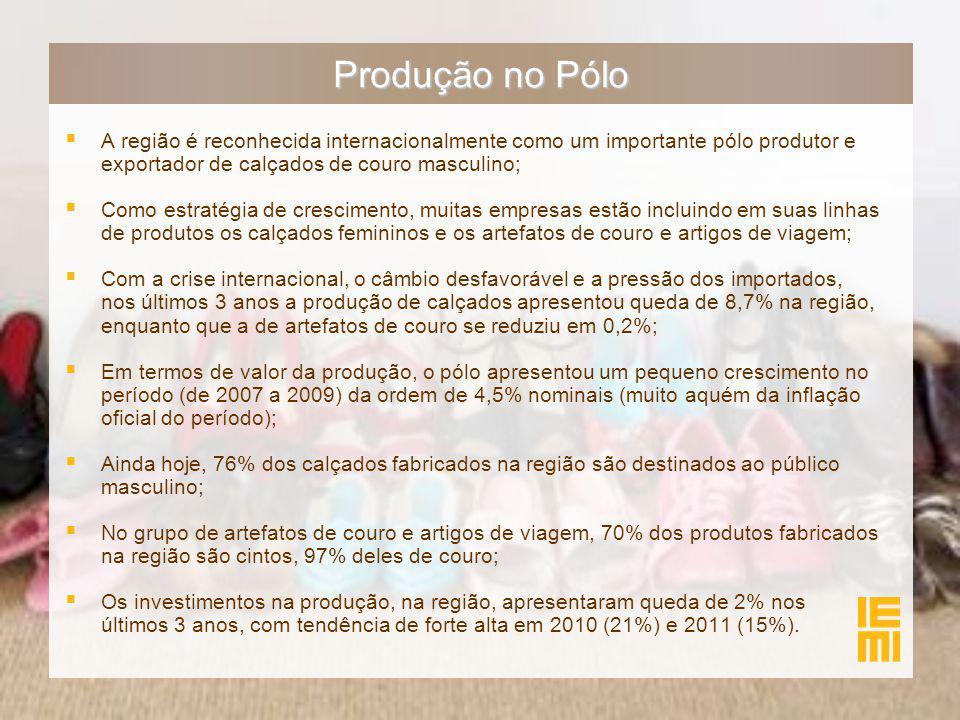 Produção no Pólo  A região é reconhecida internacionalmente como um importante pólo produtor e exportador de calçados de couro masculino;  Como estratégia de crescimento, muitas empresas estão incluindo em suas linhas de produtos os calçados femininos e os artefatos de couro e artigos de viagem;  Com a crise internacional, o câmbio desfavorável e a pressão dos importados, nos últimos 3 anos a produção de calçados apresentou queda de 8,7% na região, enquanto que a de artefatos de couro se reduziu em 0,2%;  Em termos de valor da produção, o pólo apresentou um pequeno crescimento no período (de 2007 a 2009) da ordem de 4,5% nominais (muito aquém da inflação oficial do período);  Ainda hoje, 76% dos calçados fabricados na região são destinados ao público masculino;  No grupo de artefatos de couro e artigos de viagem, 70% dos produtos fabricados na região são cintos, 97% deles de couro;  Os investimentos na produção, na região, apresentaram queda de 2% nos últimos 3 anos, com tendência de forte alta em 2010 (21%) e 2011 (15%).
