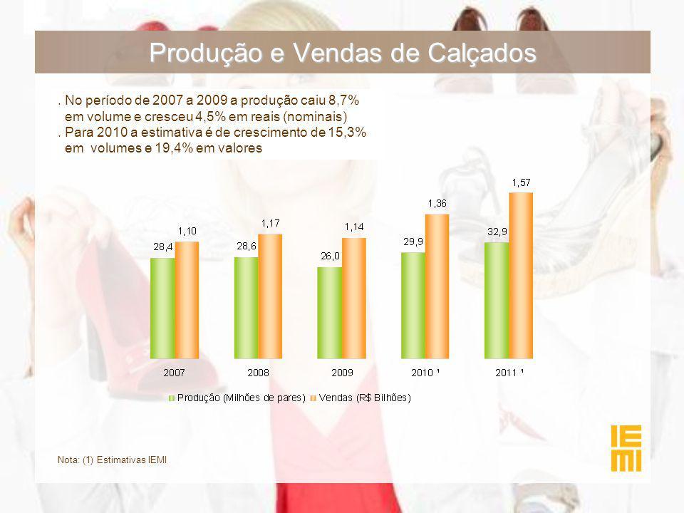 Produção e Vendas de Calçados. No período de 2007 a 2009 a produção caiu 8,7% em volume e cresceu 4,5% em reais (nominais). Para 2010 a estimativa é d