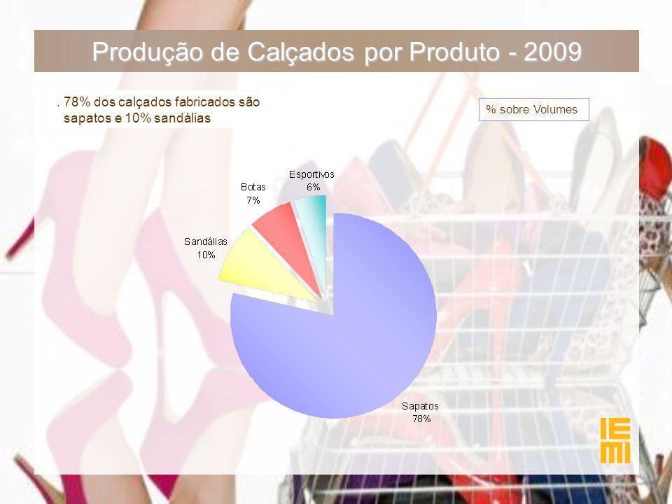 Produção de Calçados por Produto - 2009. 78% dos calçados fabricados são sapatos e 10% sandálias % sobre Volumes