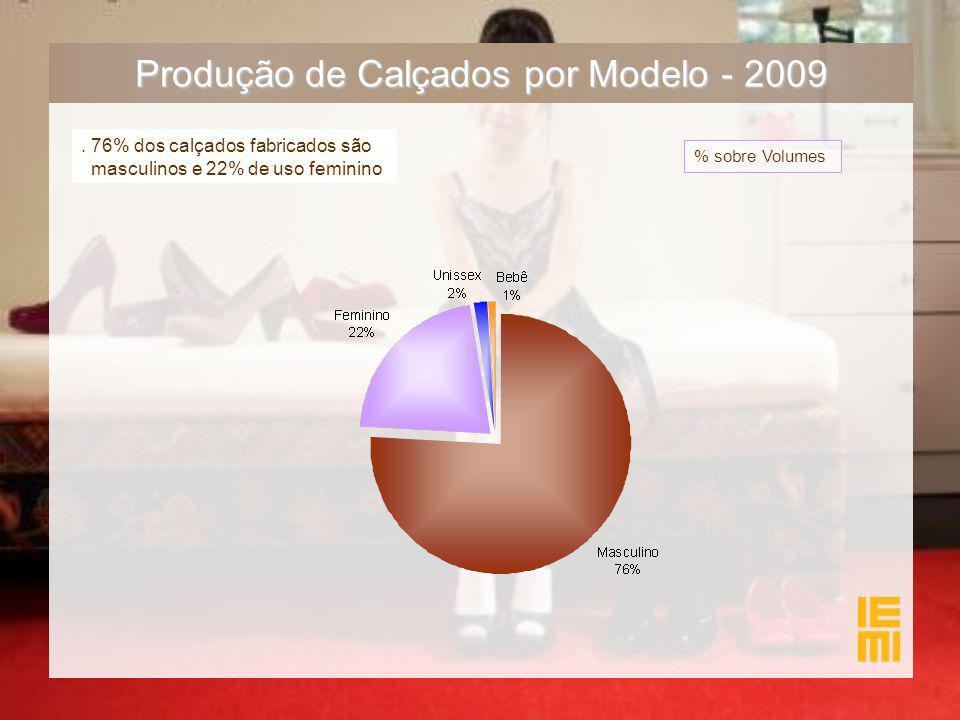 Produção de Calçados por Modelo - 2009. 76% dos calçados fabricados são masculinos e 22% de uso feminino % sobre Volumes