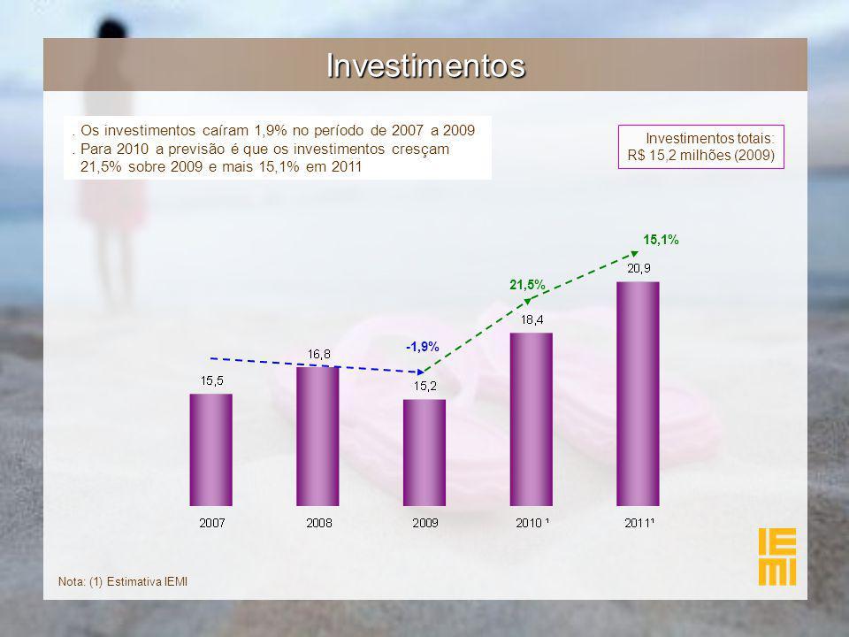 Investimentos. Os investimentos caíram 1,9% no período de 2007 a 2009. Para 2010 a previsão é que os investimentos cresçam 21,5% sobre 2009 e mais 15,