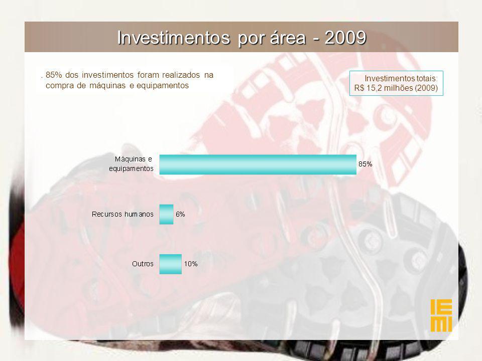 Investimentos por área - 2009. 85% dos investimentos foram realizados na compra de máquinas e equipamentos Investimentos totais: R$ 15,2 milhões (2009