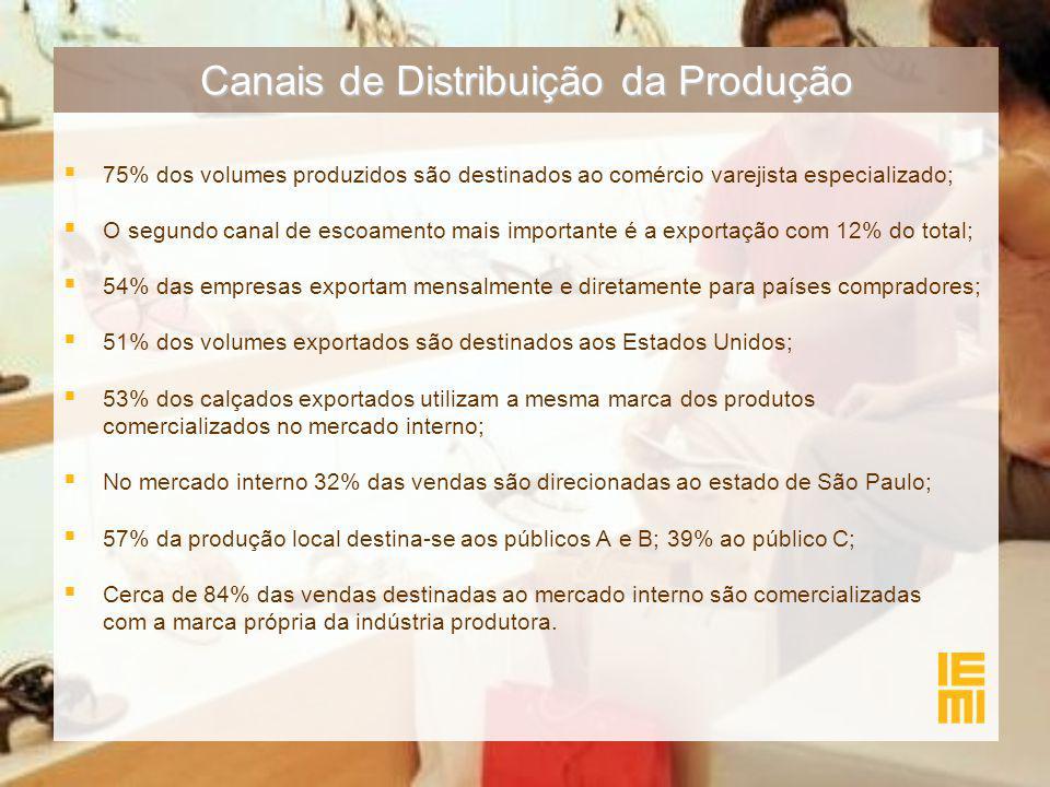 Canais de Distribuição da Produção  75% dos volumes produzidos são destinados ao comércio varejista especializado;  O segundo canal de escoamento mais importante é a exportação com 12% do total;  54% das empresas exportam mensalmente e diretamente para países compradores;  51% dos volumes exportados são destinados aos Estados Unidos;  53% dos calçados exportados utilizam a mesma marca dos produtos comercializados no mercado interno;  No mercado interno 32% das vendas são direcionadas ao estado de São Paulo;  57% da produção local destina-se aos públicos A e B; 39% ao público C;  Cerca de 84% das vendas destinadas ao mercado interno são comercializadas com a marca própria da indústria produtora.