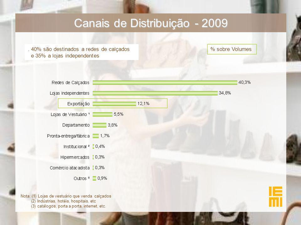 Canais de Distribuição - 2009. 40% são destinados a redes de calçados e 35% a lojas independentes % sobre Volumes Nota: (1) Lojas de vestuário que ven