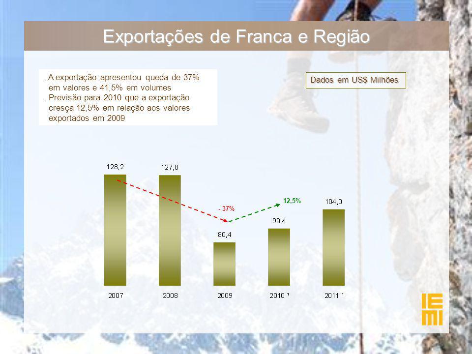Exportações de Franca e Região Dados em US$ Milhões. A exportação apresentou queda de 37% em valores e 41,5% em volumes. Previsão para 2010 que a expo