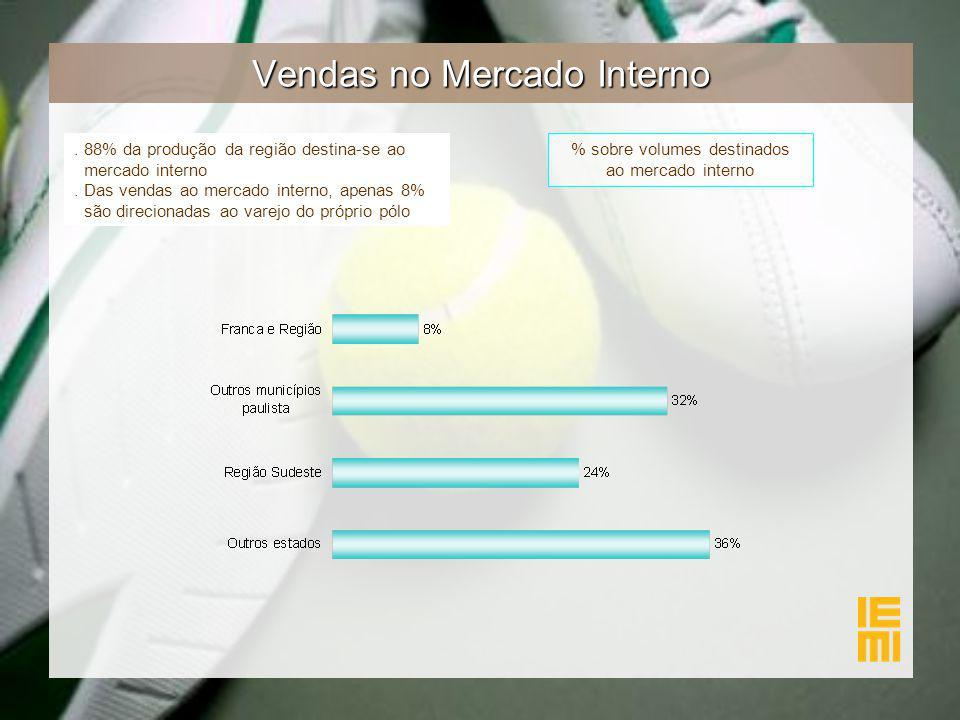 Vendas no Mercado Interno % sobre volumes destinados ao mercado interno. 88% da produção da região destina-se ao mercado interno. Das vendas ao mercad