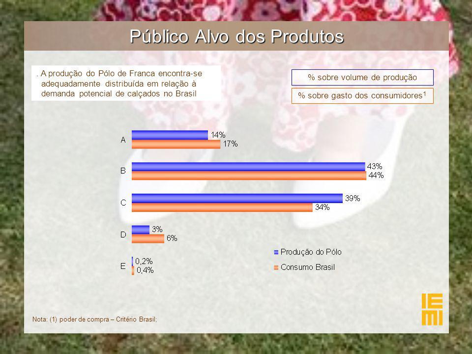 Público Alvo dos Produtos. A produção do Pólo de Franca encontra-se adequadamente distribuída em relação à demanda potencial de calçados no Brasil % s