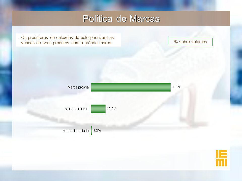 Política de Marcas. Os produtores de calçados do pólo priorizam as vendas de seus produtos com a própria marca % sobre volumes