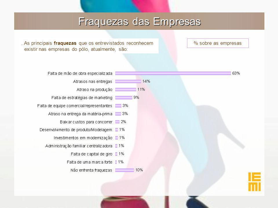 Fraquezas das Empresas % sobre as empresas.