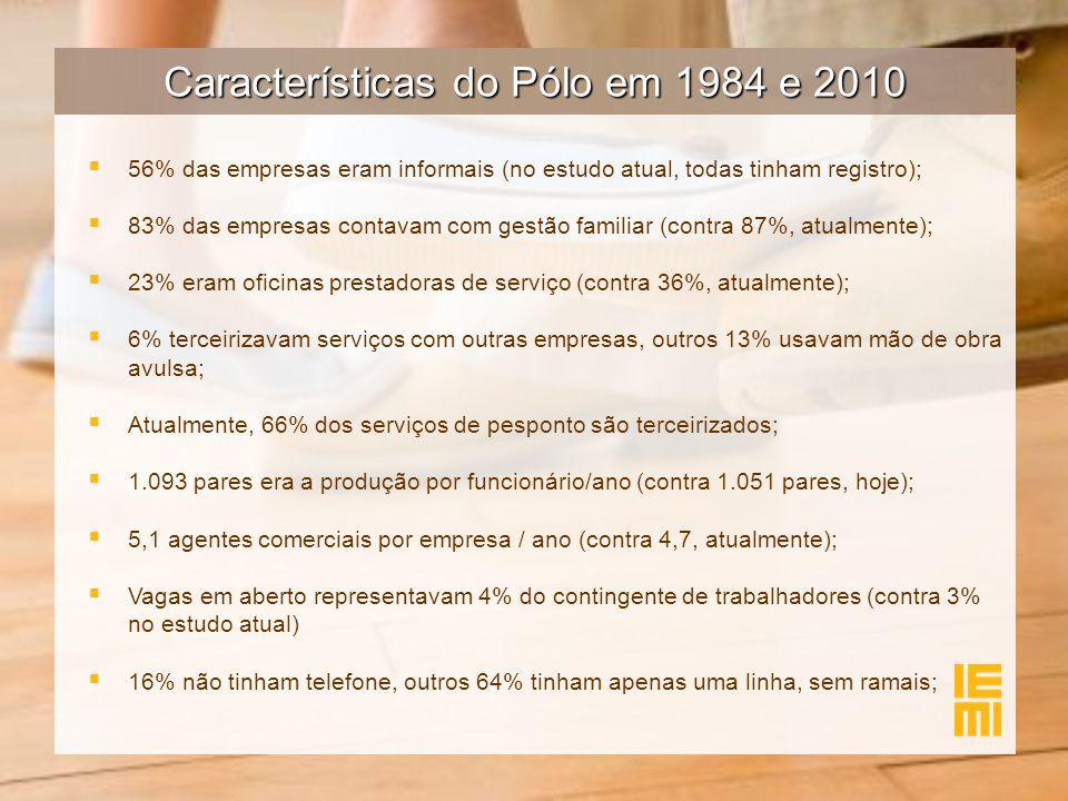 Características do Pólo em 1984 e 2010   56% das empresas eram informais (no estudo atual, todas tinham registro);   83% das empresas contavam com gestão familiar (contra 87%, atualmente);   23% eram oficinas prestadoras de serviço (contra 36%, atualmente);   6% terceirizavam serviços com outras empresas, outros 13% usavam mão de obra avulsa;   Atualmente, 66% dos serviços de pesponto são terceirizados;   1.093 pares era a produção por funcionário/ano (contra 1.051 pares, hoje);   5,1 agentes comerciais por empresa / ano (contra 4,7, atualmente);   Vagas em aberto representavam 4% do contingente de trabalhadores (contra 3% no estudo atual)   16% não tinham telefone, outros 64% tinham apenas uma linha, sem ramais;