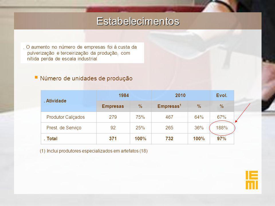 Estabelecimentos. Atividade 19842010Evol. Empresas%Empresas 1 % Produtor Calçados27975%46764%67% Prest. de Serviço9225%26536%188%. Total371100%732100%