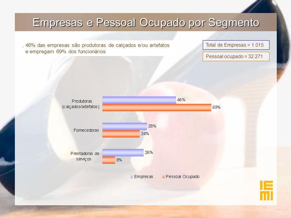 Empresas e Pessoal Ocupado por Segmento. 46% das empresas são produtoras de calçados e/ou artefatos e empregam 69% dos funcionários Total de Empresas