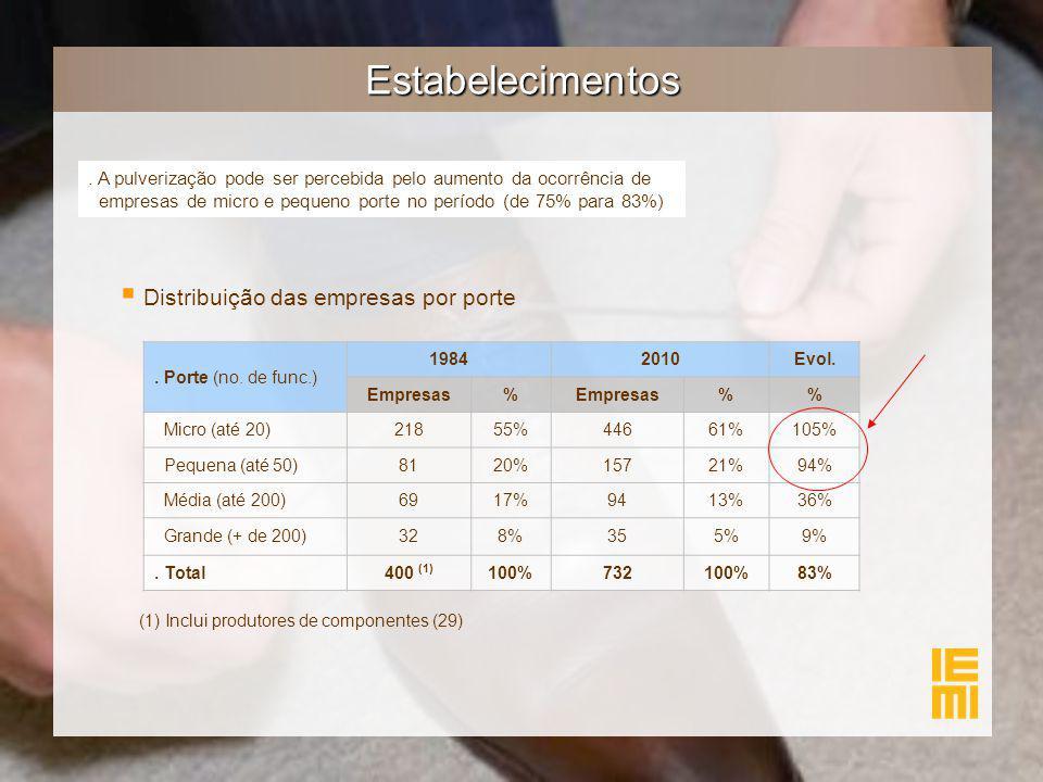 Estabelecimentos. A pulverização pode ser percebida pelo aumento da ocorrência de empresas de micro e pequeno porte no período (de 75% para 83%)   D