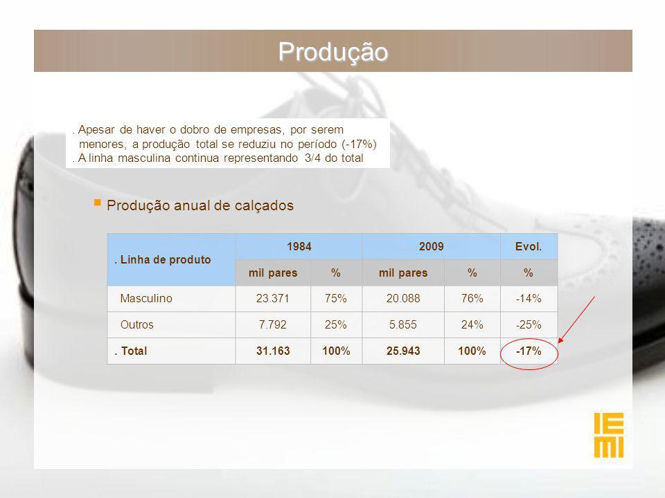 Produção. Apesar de haver o dobro de empresas, por serem menores, a produção total se reduziu no período (-17%). A linha masculina continua representa