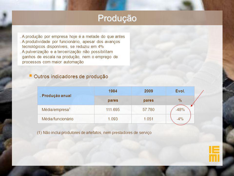 Produção. A produção por empresa hoje é a metade do que antes. A produtividade por funcionário, apesar dos avanços tecnológicos disponíveis, se reduzi