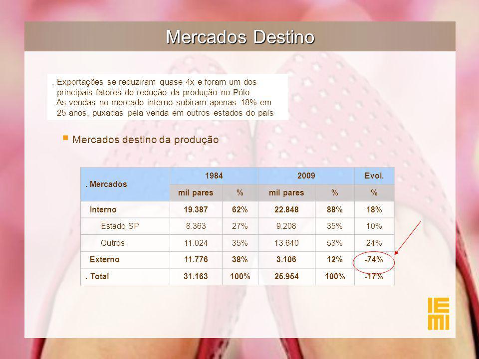 Mercados Destino. Exportações se reduziram quase 4x e foram um dos principais fatores de redução da produção no Pólo. As vendas no mercado interno sub