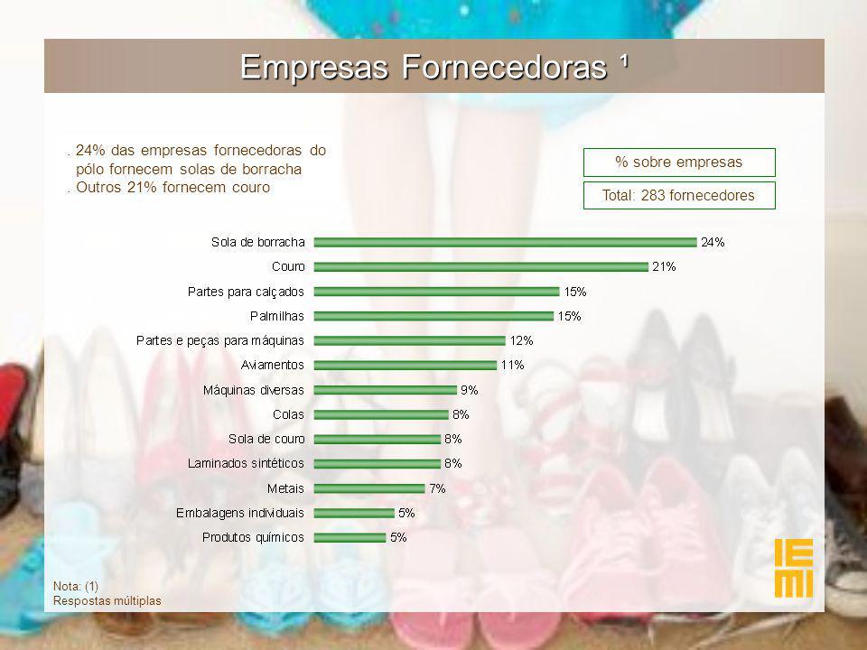 Empresas Fornecedoras ¹ % sobre empresas.