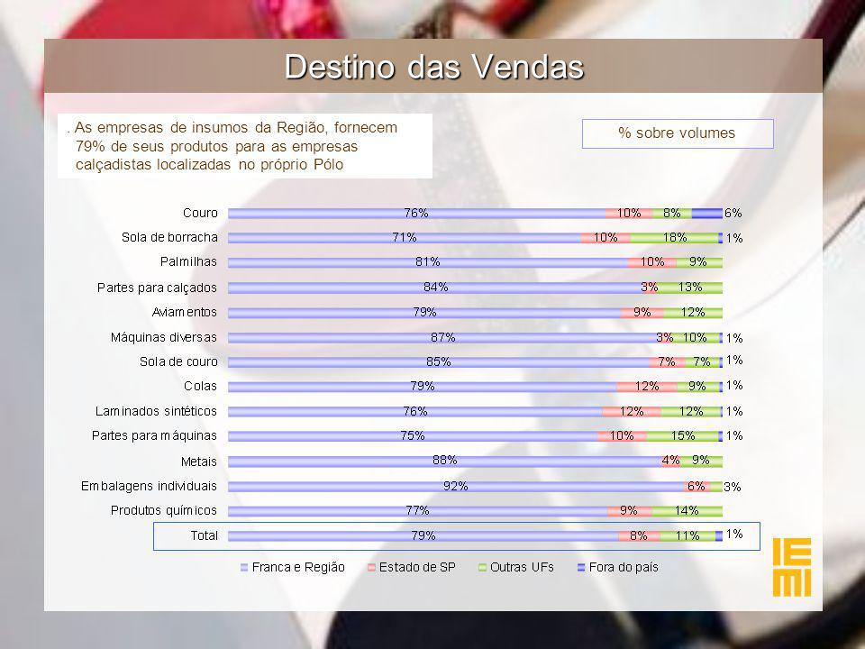 Destino das Vendas % sobre volumes. As empresas de insumos da Região, fornecem 79% de seus produtos para as empresas calçadistas localizadas no própri