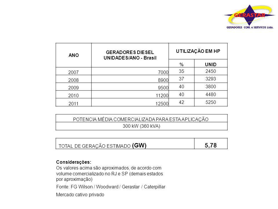 44% ANO GERADORES DIESEL UNIDADES/ANO - Brasil UTILIZAÇÃO EM HP %UNID 20077000 352450 20088900 373293 20099500 403800 201011200 404480 201112500 42525