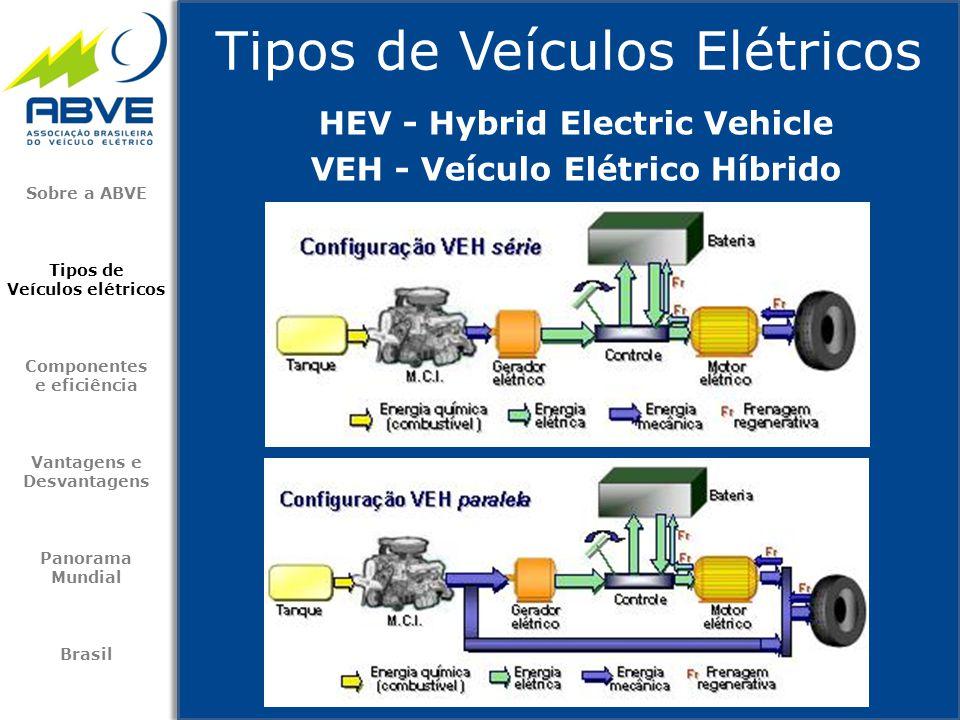 Tipos de Veículos Elétricos Sobre a ABVE Tipos de Veículos elétricos Componentes e eficiência Vantagens e Desvantagens Panorama Mundial Brasil HEV - H