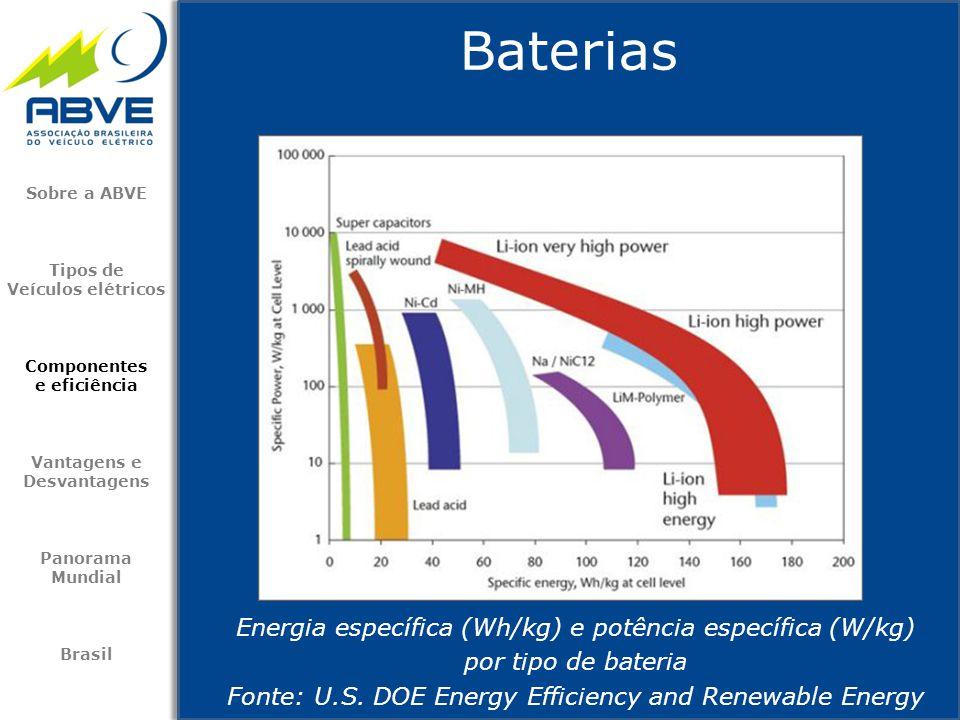 Baterias Energia específica (Wh/kg) e potência específica (W/kg) por tipo de bateria Fonte: U.S. DOE Energy Efficiency and Renewable Energy Sobre a AB