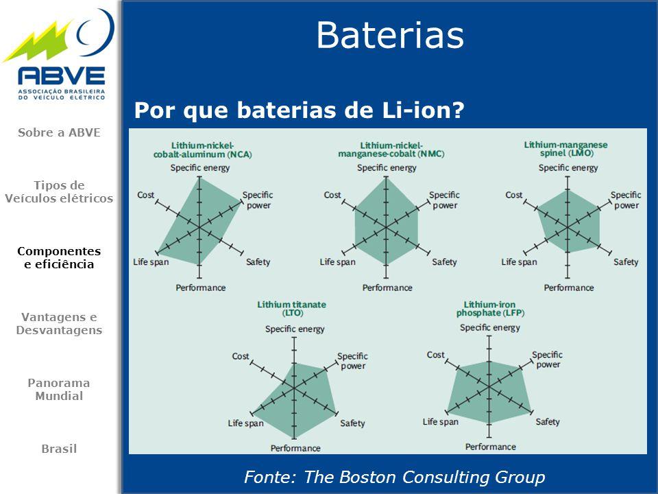 Baterias Sobre a ABVE Tipos de Veículos elétricos Componentes e eficiência Vantagens e Desvantagens Panorama Mundial Brasil Por que baterias de Li-ion