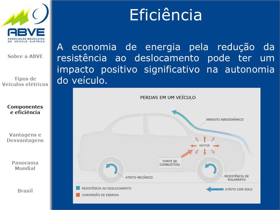 Eficiência Sobre a ABVE Tipos de Veículos elétricos Componentes e eficiência Vantagens e Desvantagens Panorama Mundial Brasil A economia de energia pe
