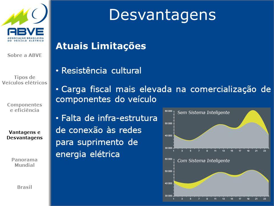 Atuais Limitações • Resistência cultural • Carga fiscal mais elevada na comercialização de componentes do veículo • Falta de infra-estrutura de conexã