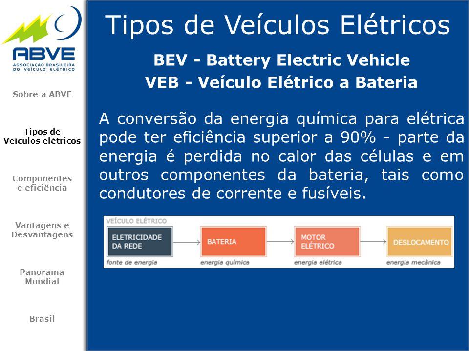 Atuais Limitações • Falta de infra-estrutura de manutenção dos veículos • Poucos fabricantes possuem know-how necessário para a produção de baterias mais eficientes • Licenciamento dos veículos a bateria no Brasil mais eficiente Desvantagens Sobre a ABVE Tipos de Veículos elétricos Componentes e eficiência Vantagens e Desvantagens Panorama Mundial Brasil