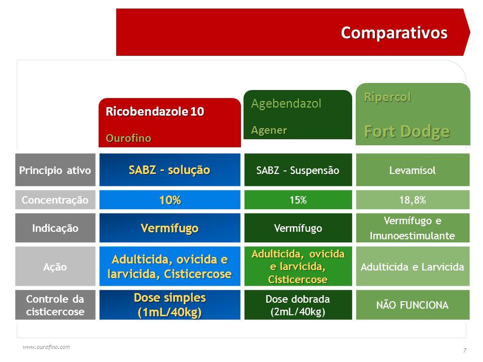 www.ourofino.com 7 Principio ativo SABZ - solução SABZ – SuspensãoLevamisol Concentração10% 15%18,8% IndicaçãoVermífugo Vermífugo Vermífugo e Imunoestimulante Ação Adulticida, ovicida e larvicida, Cisticercose Adulticida e Larvicida Controle da cisticercose Dose simples (1mL/40kg) Dose dobrada (2mL/40kg) NÃO FUNCIONA Ricobendazole 10 Ourofino AgebendazolAgener Ripercol Fort Dodge Comparativos