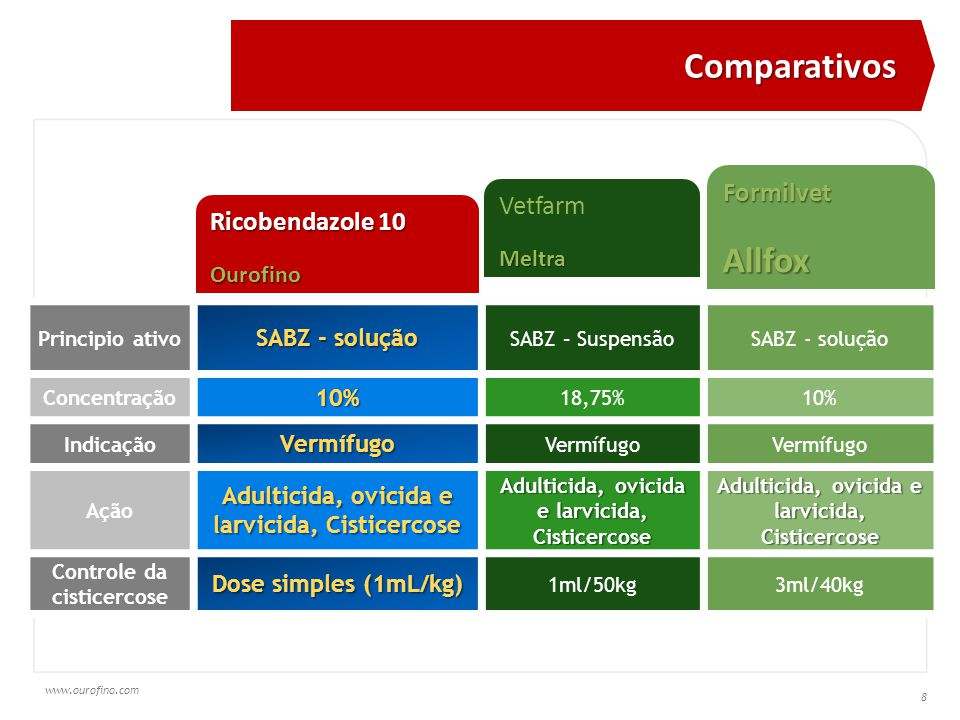 www.ourofino.com 8 Principio ativo SABZ - solução SABZ – SuspensãoSABZ - solução Concentração10% 18,75%10% IndicaçãoVermífugo Vermífugo Ação Adulticida, ovicida e larvicida, Cisticercose Controle da cisticercose Dose simples (1mL/kg) 1ml/50kg3ml/40kg Ricobendazole 10 Ourofino VetfarmMeltra FormilvetAllfox Comparativos