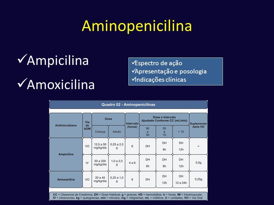 Aminopenicilina  Ampicilina  Amoxicilina  Espectro de ação  Apresentação e posologia  Indicações clínicas