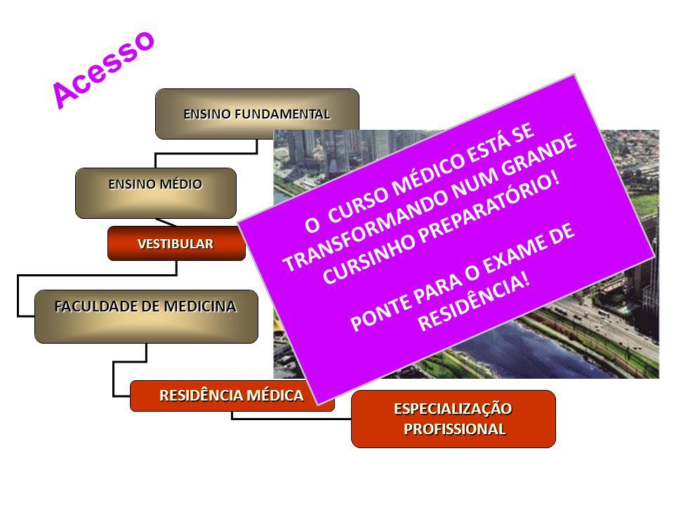 ENSINO FUNDAMENTAL ENSINO MÉDIO VESTIBULAR FACULDADE DE MEDICINA RESIDÊNCIA MÉDICA ESPECIALIZAÇÃO PROFISSIONAL PROFISSIONAL O CURSO MÉDICO ESTÁ SE TRA