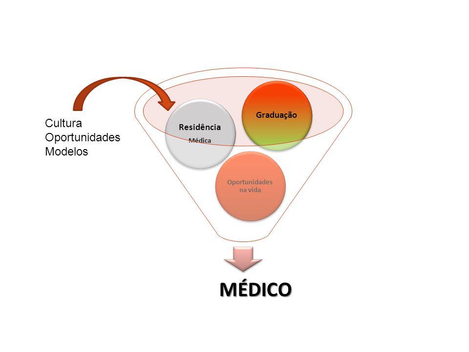 MÉDICO Oportunidades na vida Residência Médica Graduação Cultura Oportunidades Modelos
